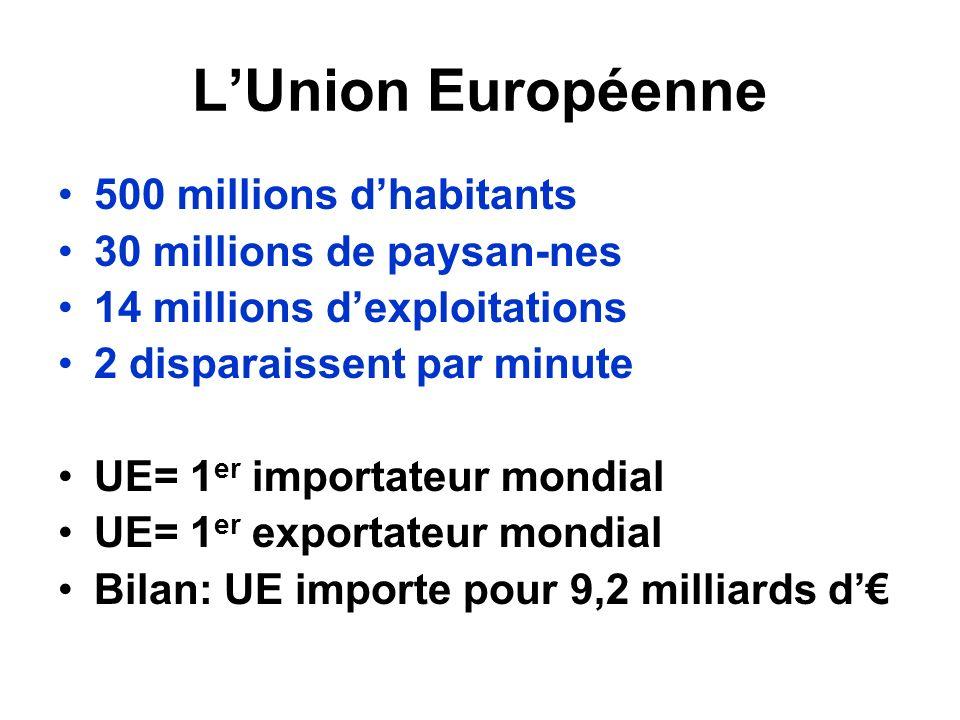LUnion Européenne 500 millions dhabitants 30 millions de paysan-nes 14 millions dexploitations 2 disparaissent par minute UE= 1 er importateur mondial UE= 1 er exportateur mondial Bilan: UE importe pour 9,2 milliards d