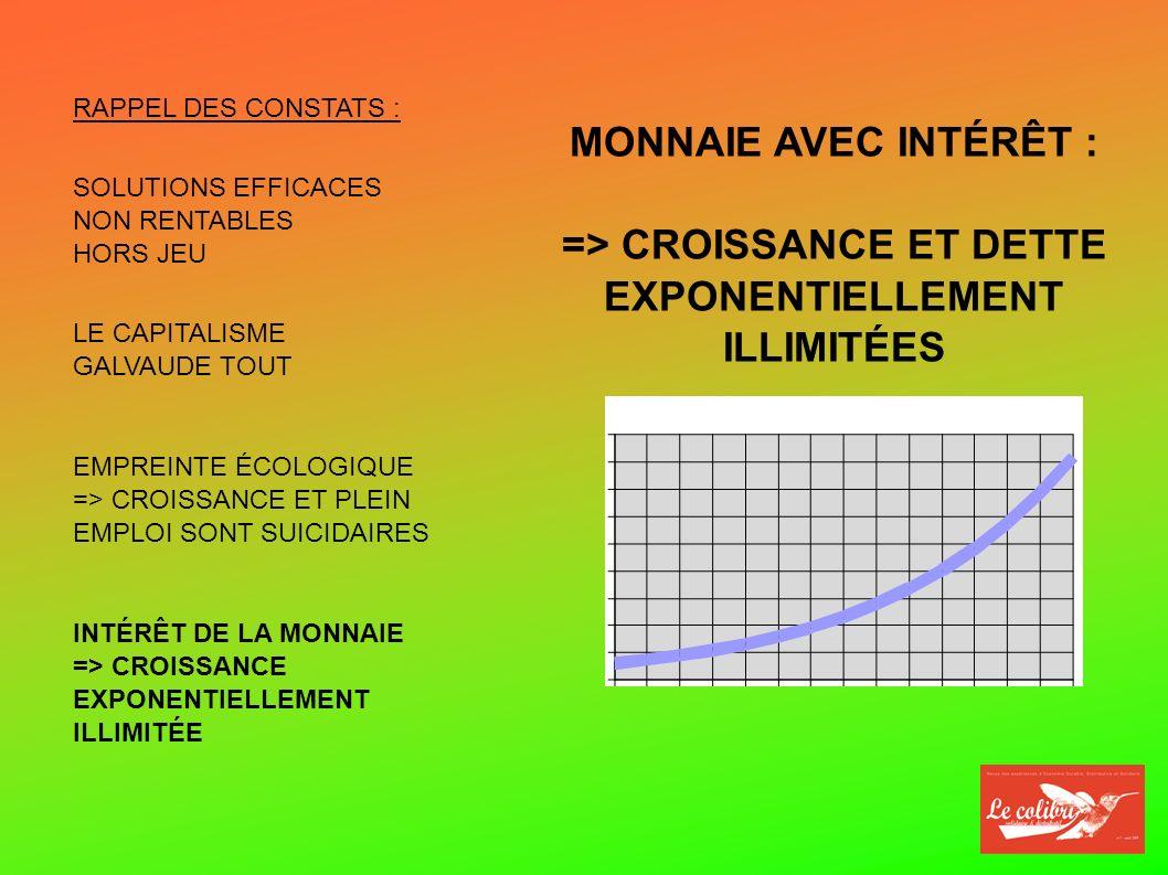 MONNAIE AVEC INTÉRÊT : => CROISSANCE ET DETTE EXPONENTIELLEMENT ILLIMITÉES SOLUTIONS EFFICACES NON RENTABLES HORS JEU LE CAPITALISME GALVAUDE TOUT RAPPEL DES CONSTATS : EMPREINTE ÉCOLOGIQUE => CROISSANCE ET PLEIN EMPLOI SONT SUICIDAIRES INTÉRÊT DE LA MONNAIE => CROISSANCE EXPONENTIELLEMENT ILLIMITÉE