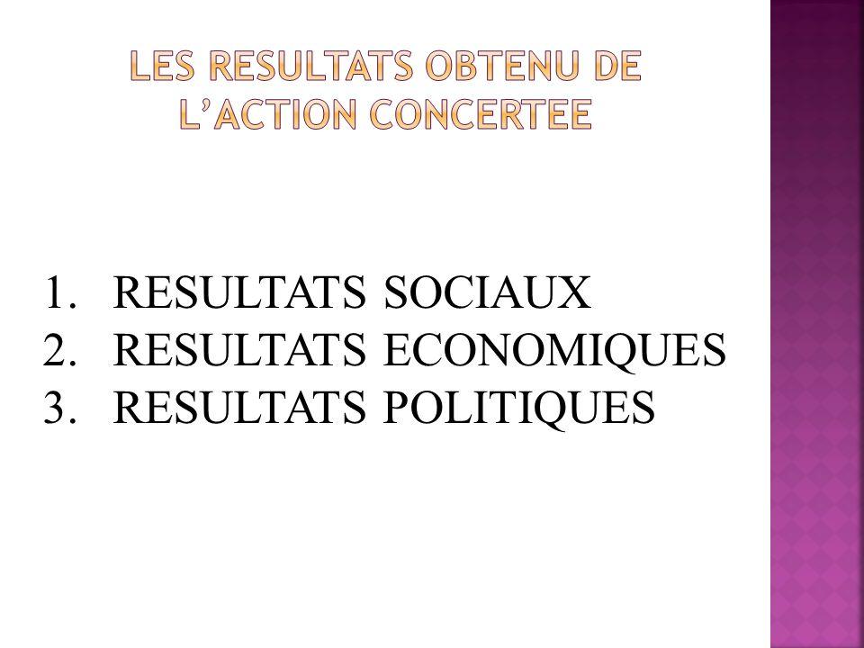 1.RESULTATS SOCIAUX 2.RESULTATS ECONOMIQUES 3.RESULTATS POLITIQUES
