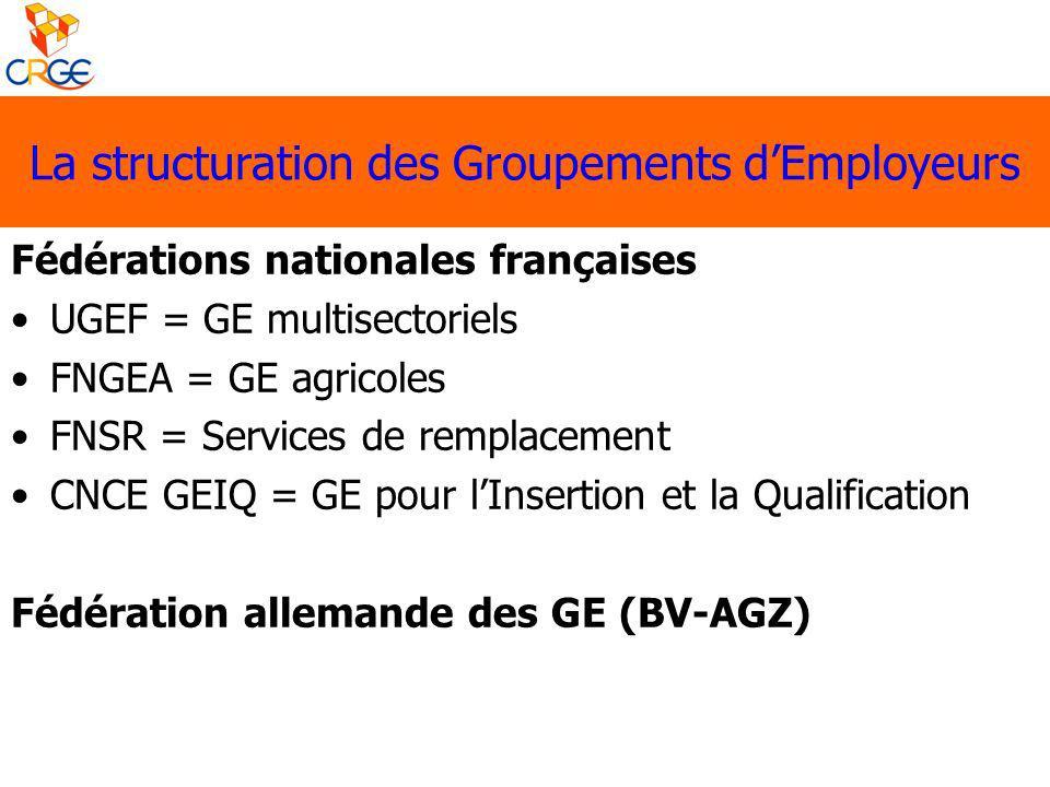 La structuration des Groupements dEmployeurs Fédérations nationales françaises UGEF = GE multisectoriels FNGEA = GE agricoles FNSR = Services de rempl
