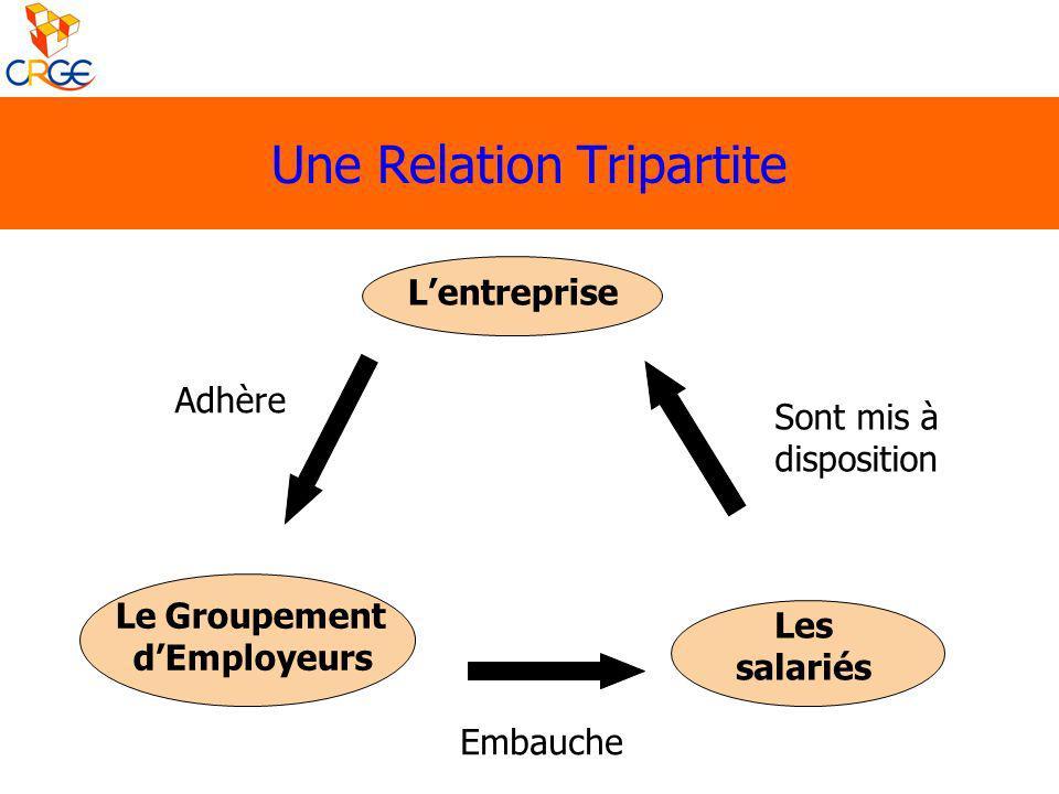 Une Relation Tripartite Lentreprise Le Groupement dEmployeurs Les salariés Adhère Embauche Sont mis à disposition