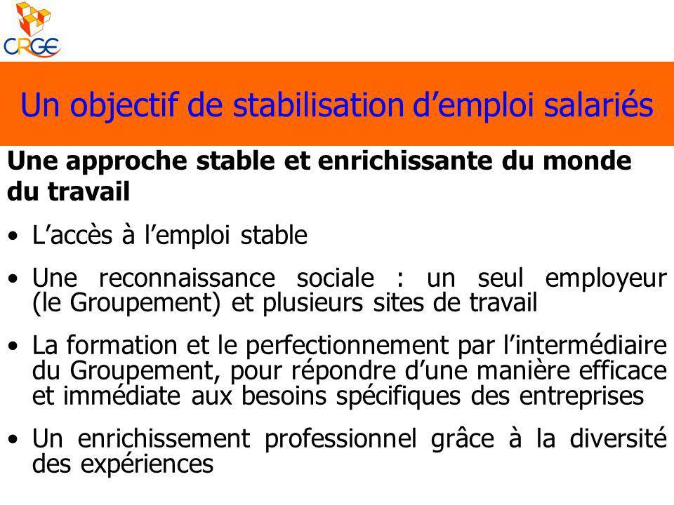Une approche stable et enrichissante du monde du travail Laccès à lemploi stable Une reconnaissance sociale : un seul employeur (le Groupement) et plu