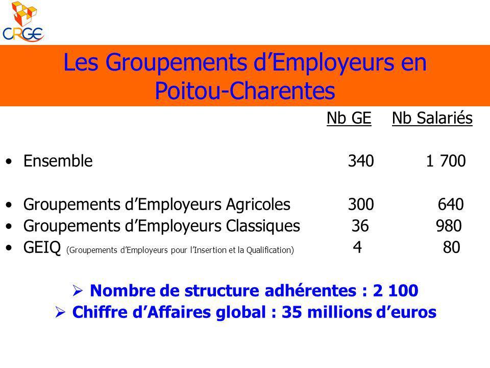 Les Groupements dEmployeurs en Poitou-Charentes Nb GE Nb Salariés Ensemble 340 1 700 Groupements dEmployeurs Agricoles 300 640 Groupements dEmployeurs