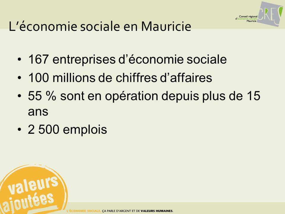 Léconomie sociale en Mauricie 167 entreprises déconomie sociale 100 millions de chiffres daffaires 55 % sont en opération depuis plus de 15 ans 2 500