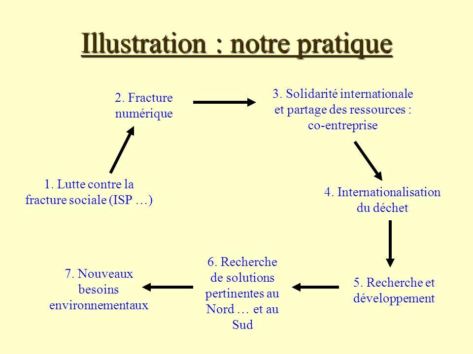 Illustration : notre pratique 2.Fracture numérique 4.