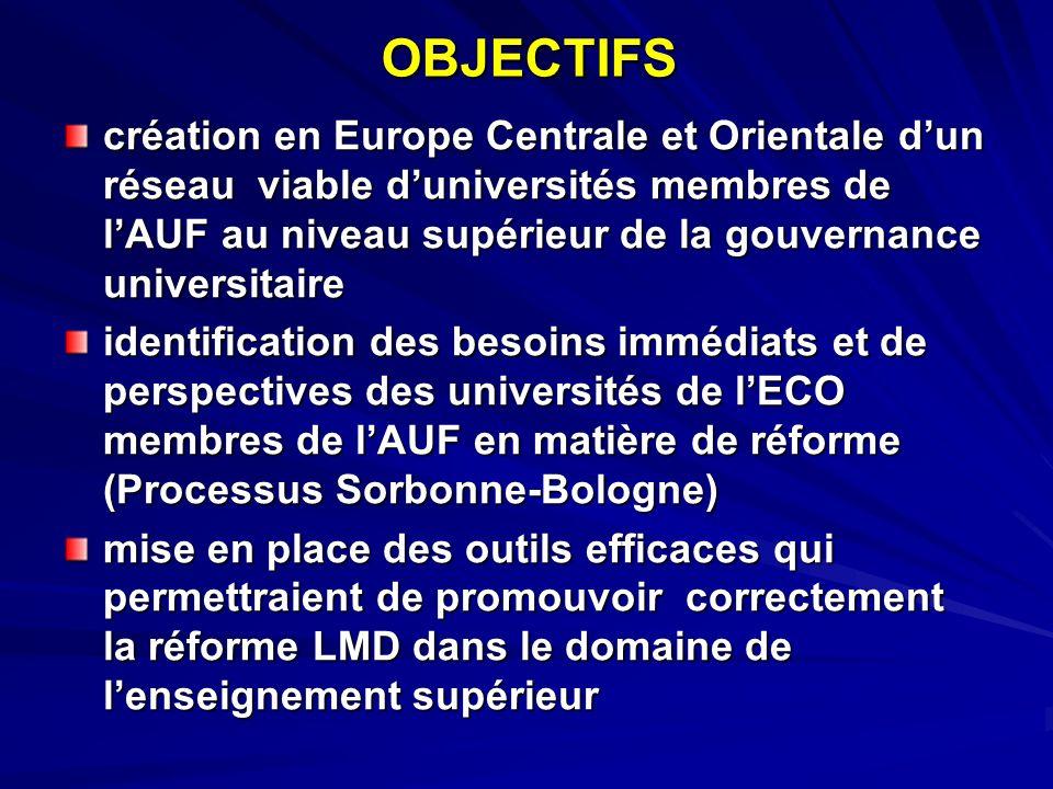 STRATÉGIES gouvernance universitaire et la réforme LMD (Processus de Bologne) la recherche universitaire la qualité (approche multidimensionnelle) dans lenseignement supérieur louverture sociétale des universités vers le marché de lemploi régional