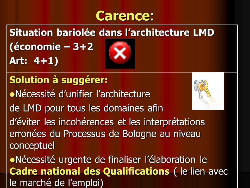 Carence: Situation bariolée dans larchitecture LMD (économie – 3+2 Art: 4+1) Solution à suggérer: Nécessité dunifier larchitecture Nécessité dunifier
