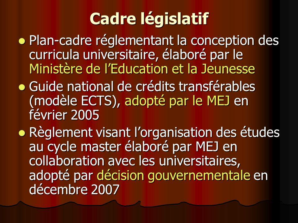 Cadre législatif Plan-cadre réglementant la conception des curricula universitaire, élaboré par le Ministère de lEducation et la Jeunesse Plan-cadre r