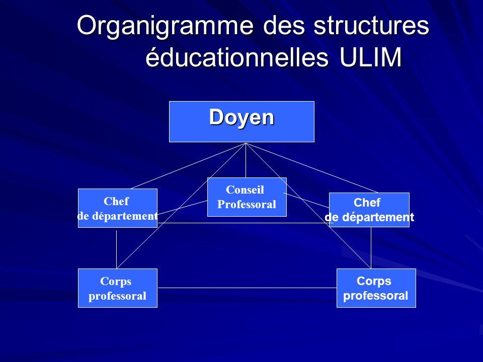 Organigramme des structures éducationnelles ULIM Organigramme des structures éducationnelles ULIM Doyen Conseil Professoral Chef de département Chef de département Corps professoral Corps professoral