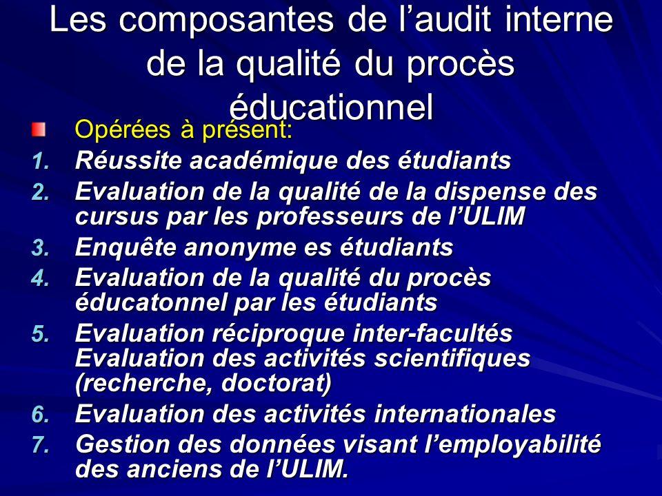 Les composantes de laudit interne de la qualité du procès éducationnel Opérées à présent: 1.