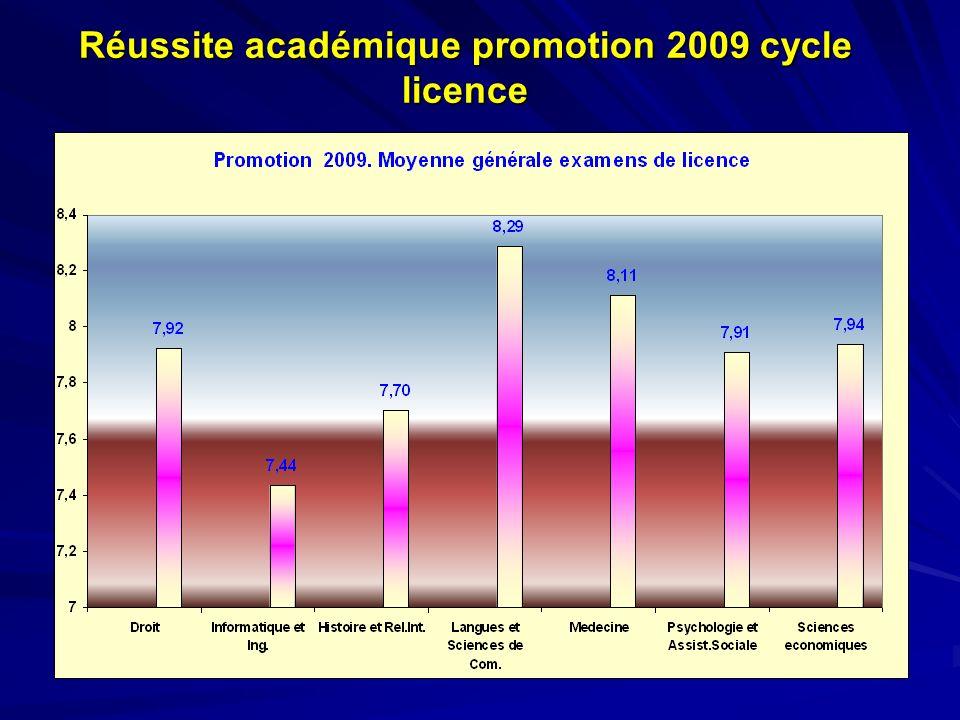 Réussite académique promotion 2009 cycle licence