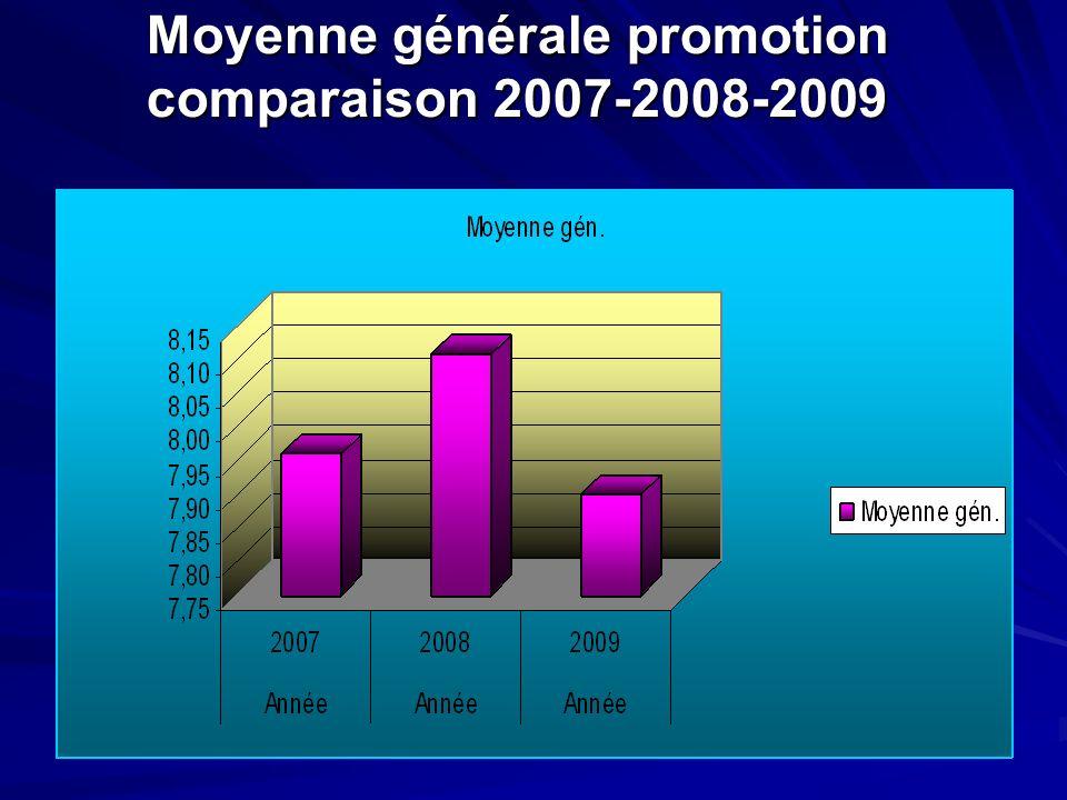 Moyenne générale promotion comparaison 2007-2008-2009