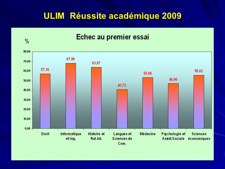 ULIM Réussite académique 2009