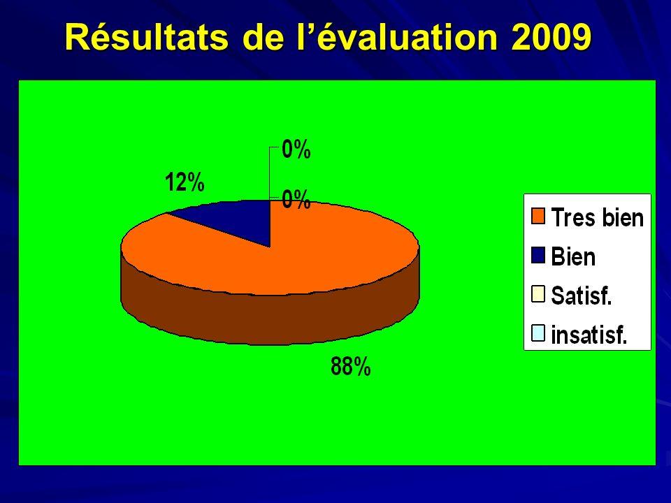 Résultats de lévaluation 2009