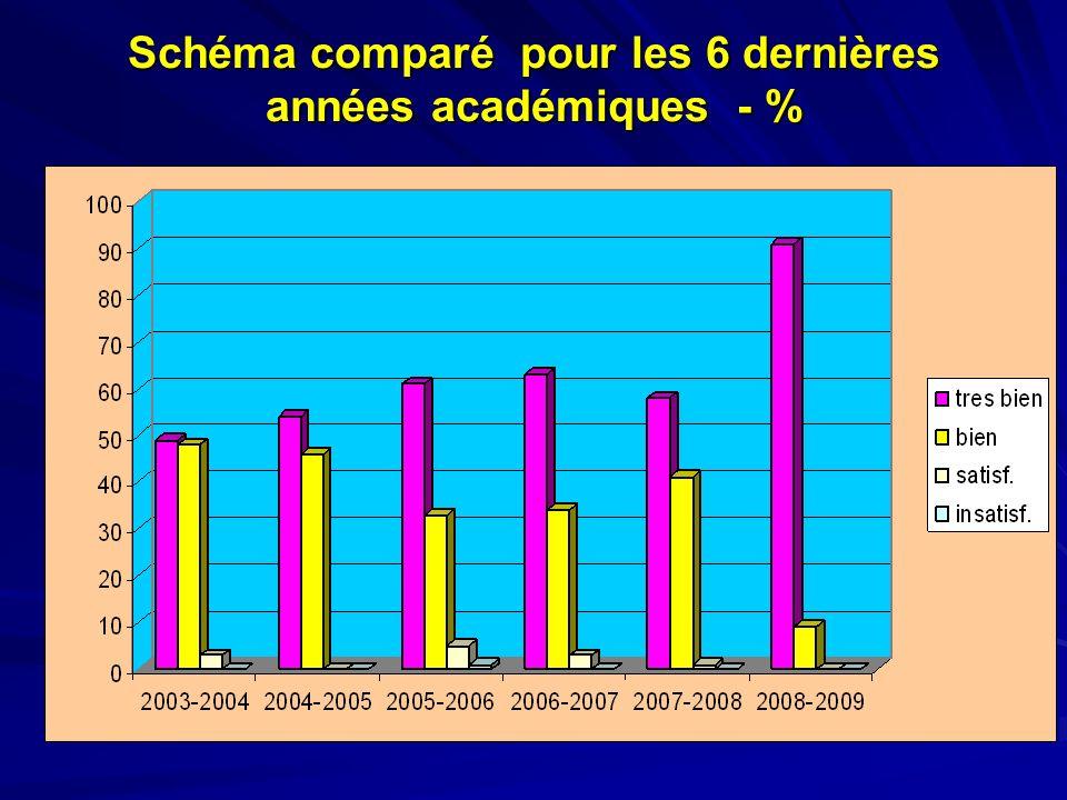 Schéma comparé pour les 6 dernières années académiques - %