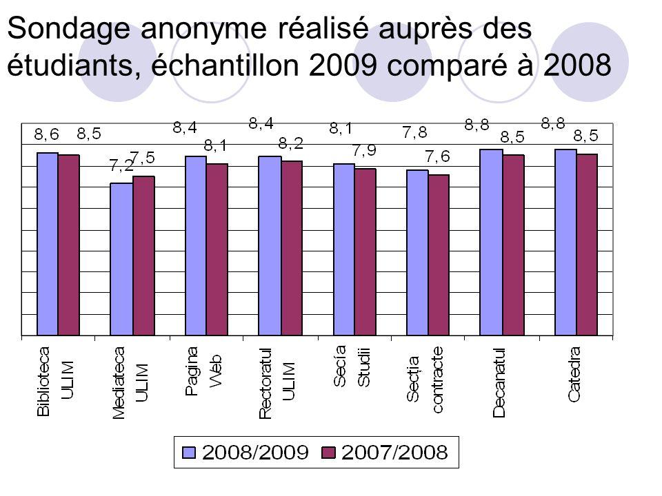 Sondage anonyme réalisé auprès des étudiants, échantillon 2009 comparé à 2008
