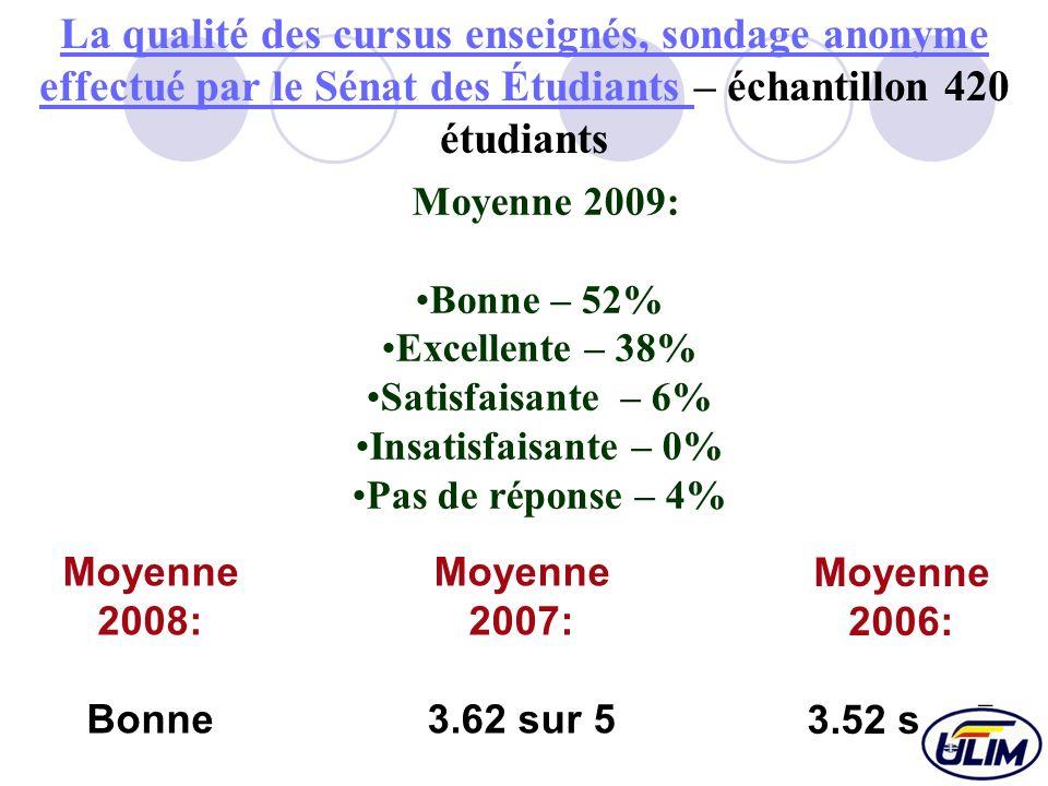La qualité des cursus enseignés, sondage anonyme effectué par le Sénat des Étudiants La qualité des cursus enseignés, sondage anonyme effectué par le Sénat des Étudiants – échantillon 420 étudiants Moyenne 2009: Bonne – 52% Excellente – 38% Satisfaisante – 6% Insatisfaisante – 0% Pas de réponse – 4% Moyenne 2008: Bonne Moyenne 2007: 3.62 sur 5 Moyenne 2006: 3.52 sur 5