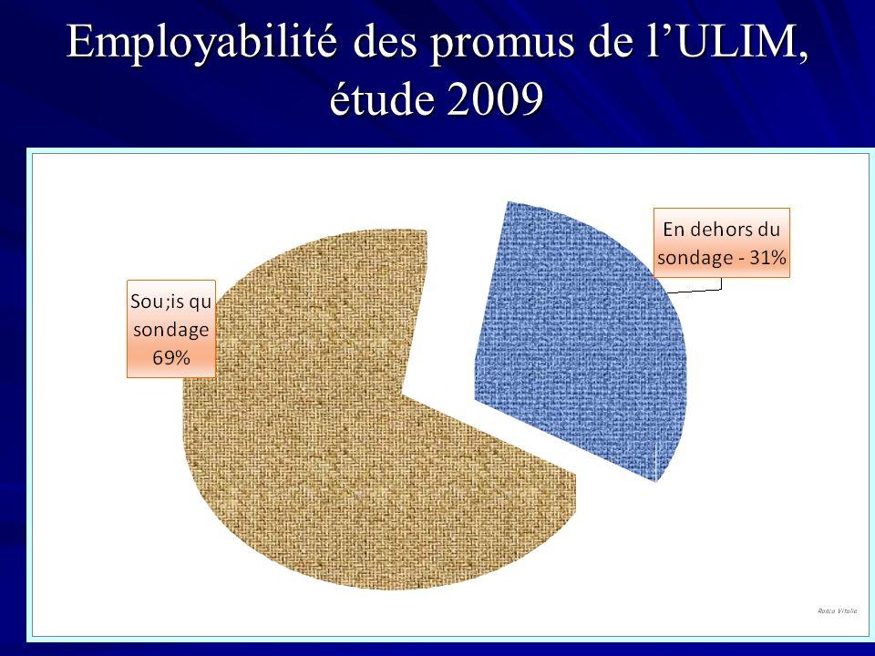 Employabilité des promus de lULIM, étude 2009