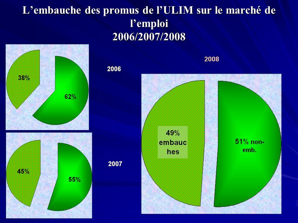 Lembauche des promus de lULIM sur le marché de lemploi 2006/2007/2008