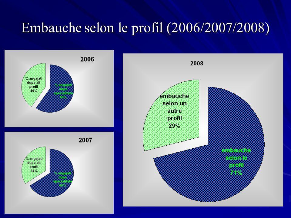 Embauche selon le profil (2006/2007/2008)