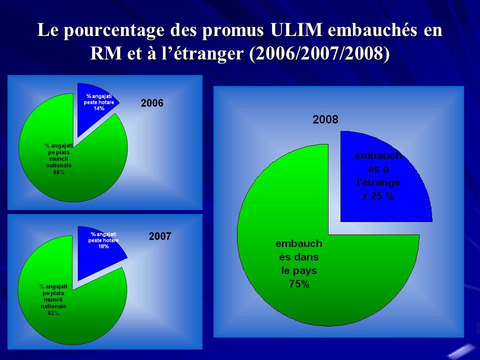 Le pourcentage des promus ULIM embauchés en RM et à létranger (2006/2007/2008)