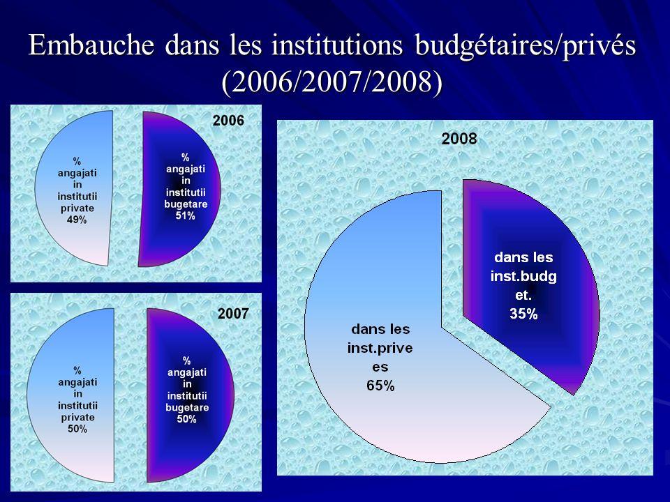 Embauche dans les institutions budgétaires/privés (2006/2007/2008)