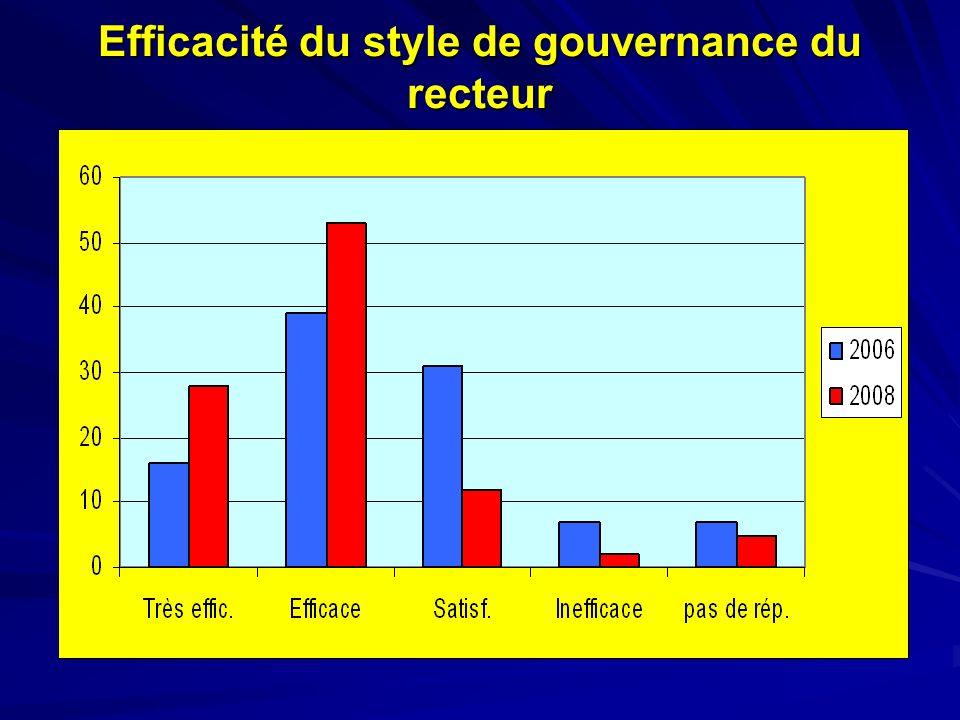 Efficacité du style de gouvernance du recteur