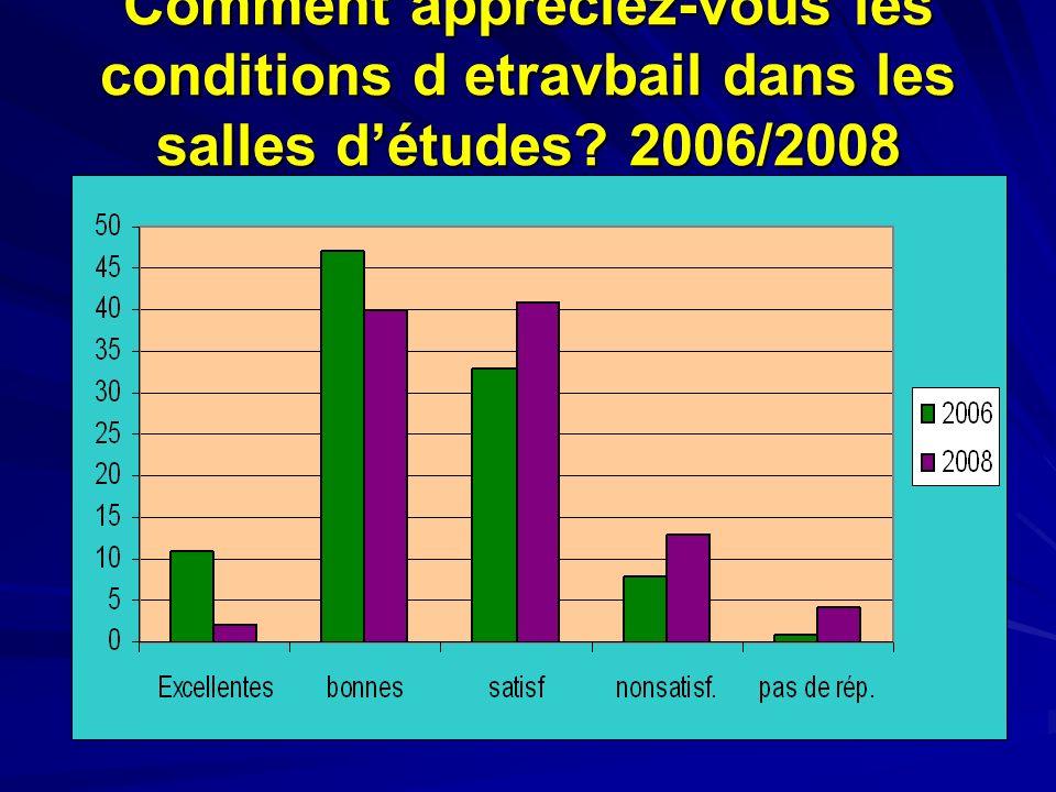 Comment appréciez-vous les conditions d etravbail dans les salles détudes? 2006/2008