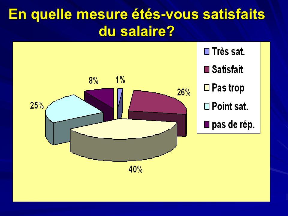 En quelle mesure étés-vous satisfaits du salaire?