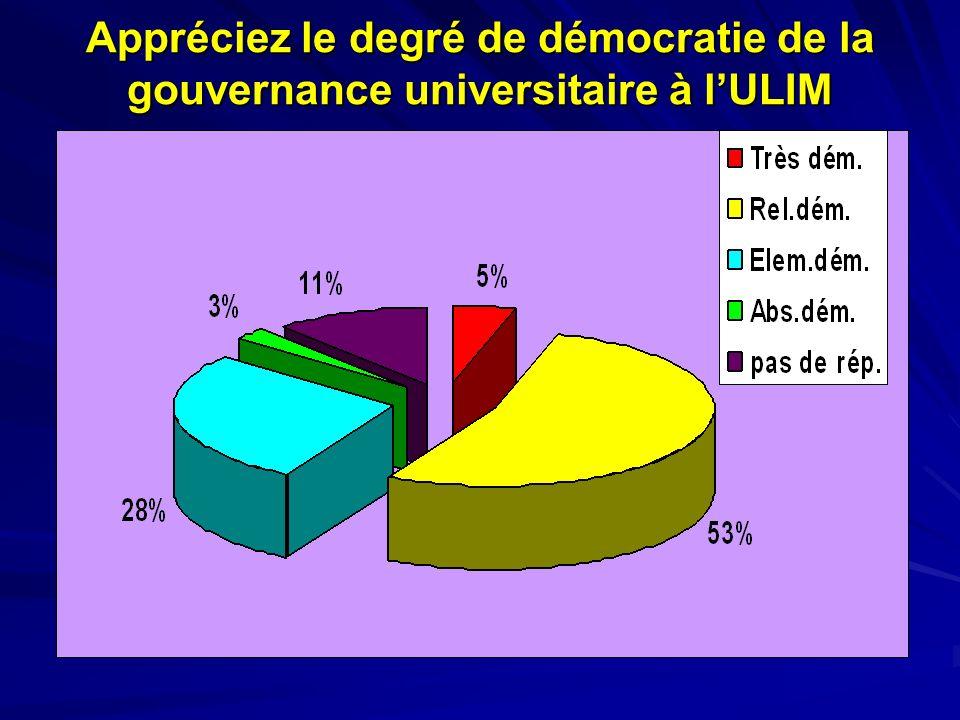 Appréciez le degré de démocratie de la gouvernance universitaire à lULIM
