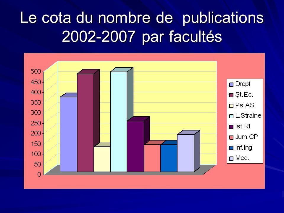Le cota du nombre de publications 2002-2007 par facultés