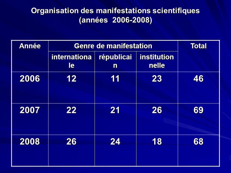 Organisation des manifestations scientifiques (années 2006-2008) Année Genre de manifestation Total internationa le républicai n institution nelle 200612112346 200722212669 200826241868