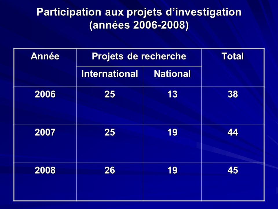 Participation aux projets dinvestigation (années 2006-2008) Année Projets de recherche Total International National 2006251338 2007251944 2008261945