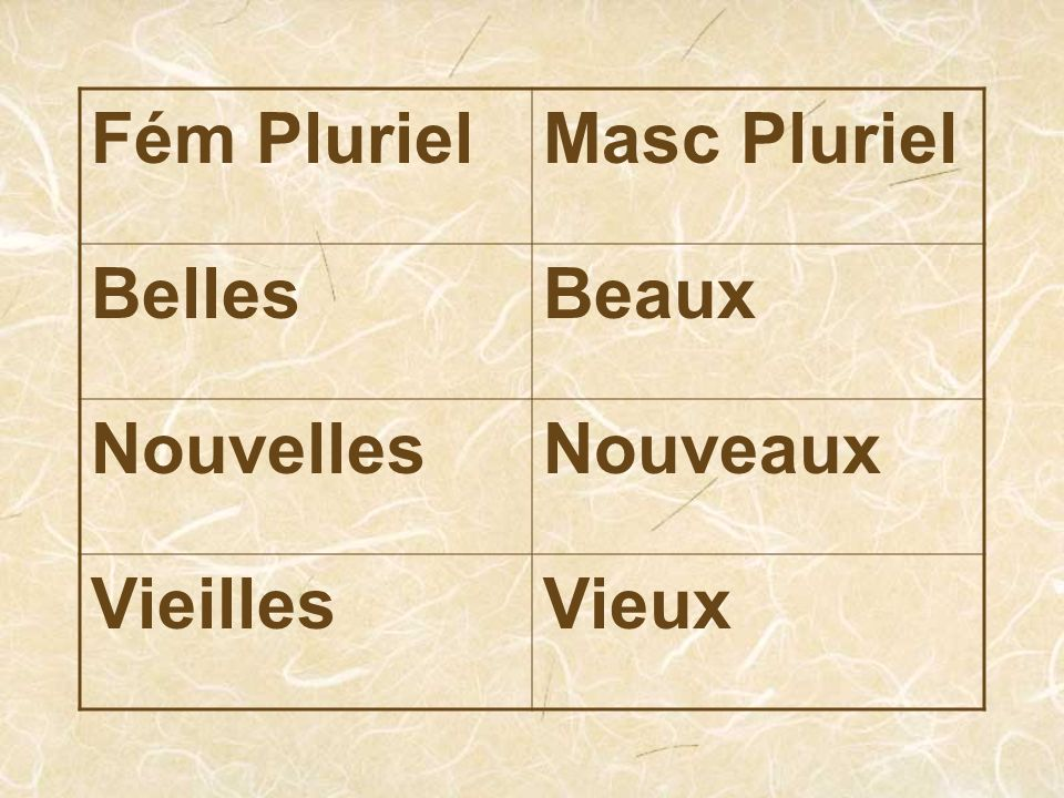 Régles Use bel, nouvel, or vieil in front of masc sing nouns that begin with a vowel or silent H Masc plur-pronounce X like a Z when followed by a vowel or silent H Ex: de beaux_arts