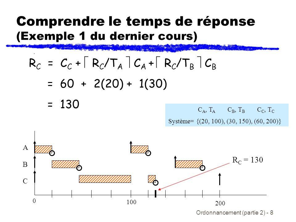 Ordonnancement (partie 2) - 9 Résolution de léquation du temps de réponse Essentiellement, on forme une relation récursive avec léquation (5) et on résout itérativement: w i n+1 = C i + w i n /T j C j (6) où la valeur de départ (seed) w i 0 = C i Lalgorithme se résume alors Résolu pour des valeurs successive de w i n+1 si w i n+1 = w i n, alors la solution est trouvée -> R i = w i n si w i n+1 > D i, alors la tâche i ne rencontre pas son échéancier j hp(i)