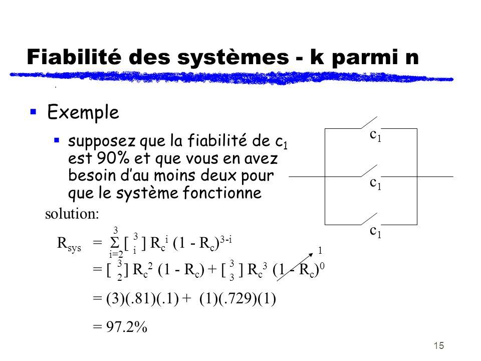 15 Exemple supposez que la fiabilité de c 1 est 90% et que vous en avez besoin dau moins deux pour que le système fonctionne Fiabilité des systèmes -