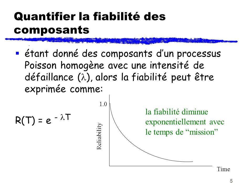 6 Fiabilité dun composant - Exemple 1 Supposez quun composant a été testé et jugé avoir un temps moyen entre défaillance (MTBF) de 200 heures, quelle est la probabilité que le composant ne faillira pas pendant 8 heures dutilisation normale dans le lab.