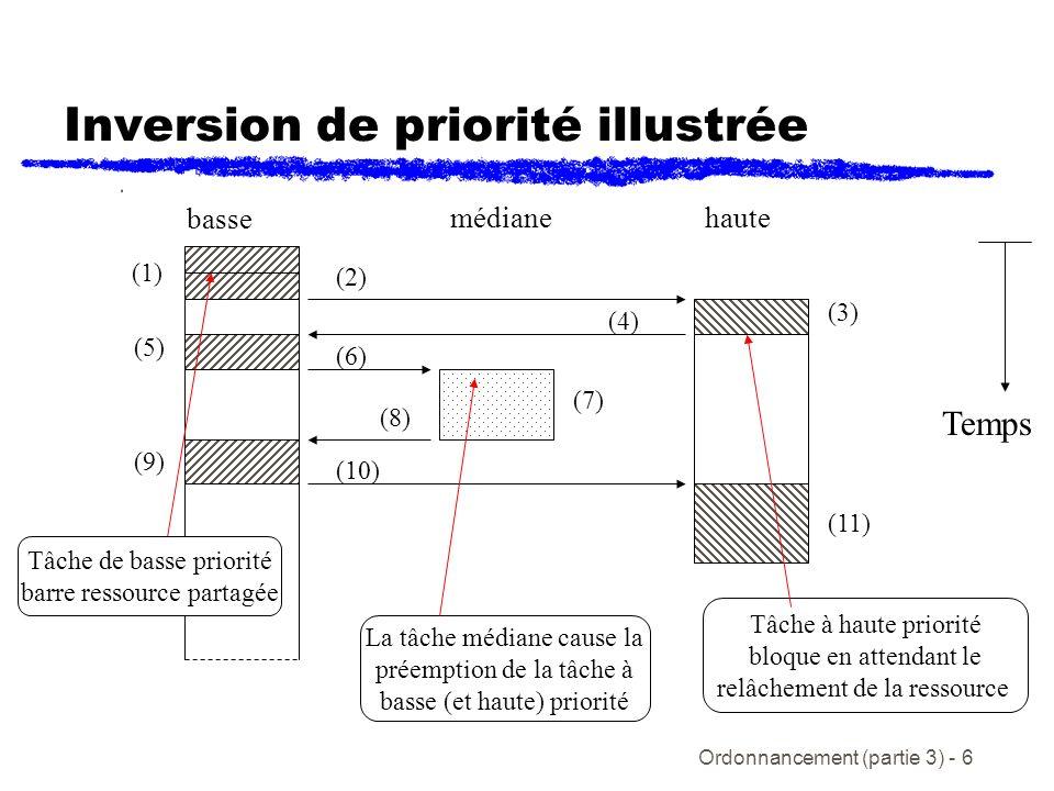 Ordonnancement (partie 3) - 7 Héritage de la priorité et ordonnancement Lhéritage de la priorité simple est une technique pour prévenir linversion de priorité La priorité dune tâche qui obtient laccès à une ressource partagée, hérite dynamiquement de la priorité de la tâche de plus haute priorité qui partage cette ressource théorème : si on emploie lhéritage de priorité, le nombres de fois quune tâche peut être bloquée par une tâche de priorité inférieure est le minimum entre: K – le nombre de sections critique bloquante; ou N – le nombre de tâches à priorité inférieure