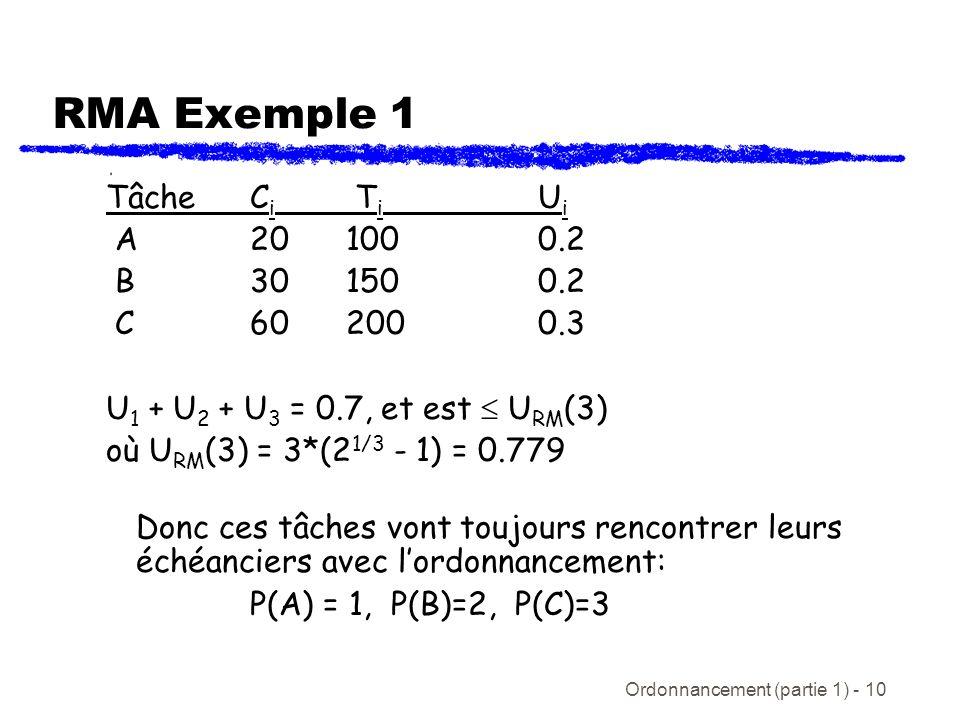 Ordonnancement (partie 1) - 10 RMA Exemple 1 TâcheC i T i U i A 201000.2 B301500.2 C602000.3 U 1 + U 2 + U 3 = 0.7, et est U RM (3) où U RM (3) = 3*(2