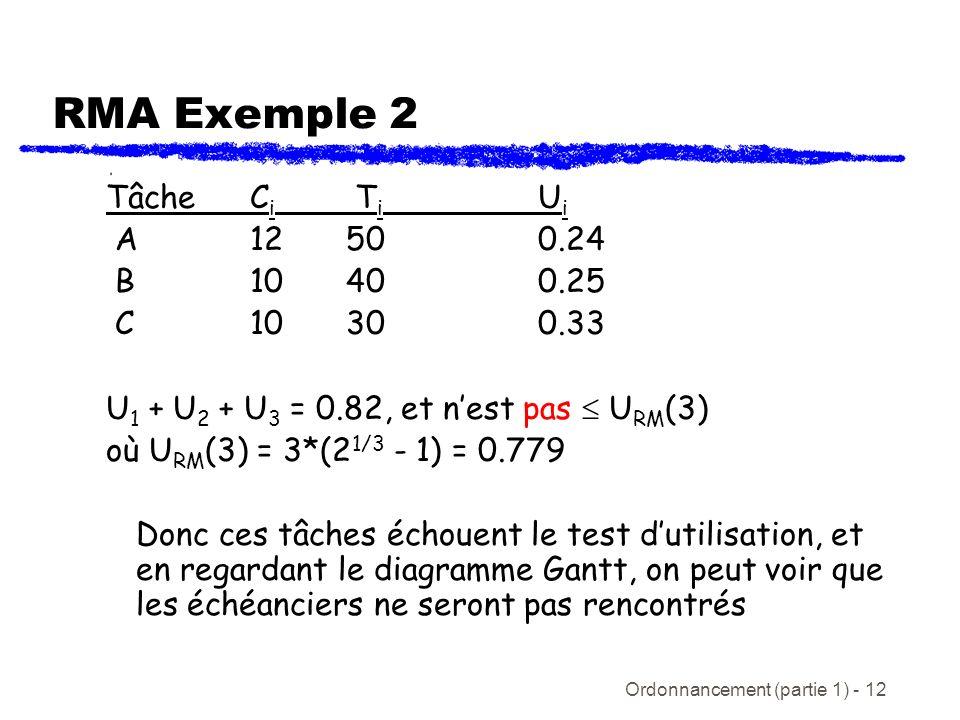 Ordonnancement (partie 1) - 12 TâcheC i T i U i A 12500.24 B10400.25 C10300.33 U 1 + U 2 + U 3 = 0.82, et nest pas U RM (3) où U RM (3) = 3*(2 1/3 - 1