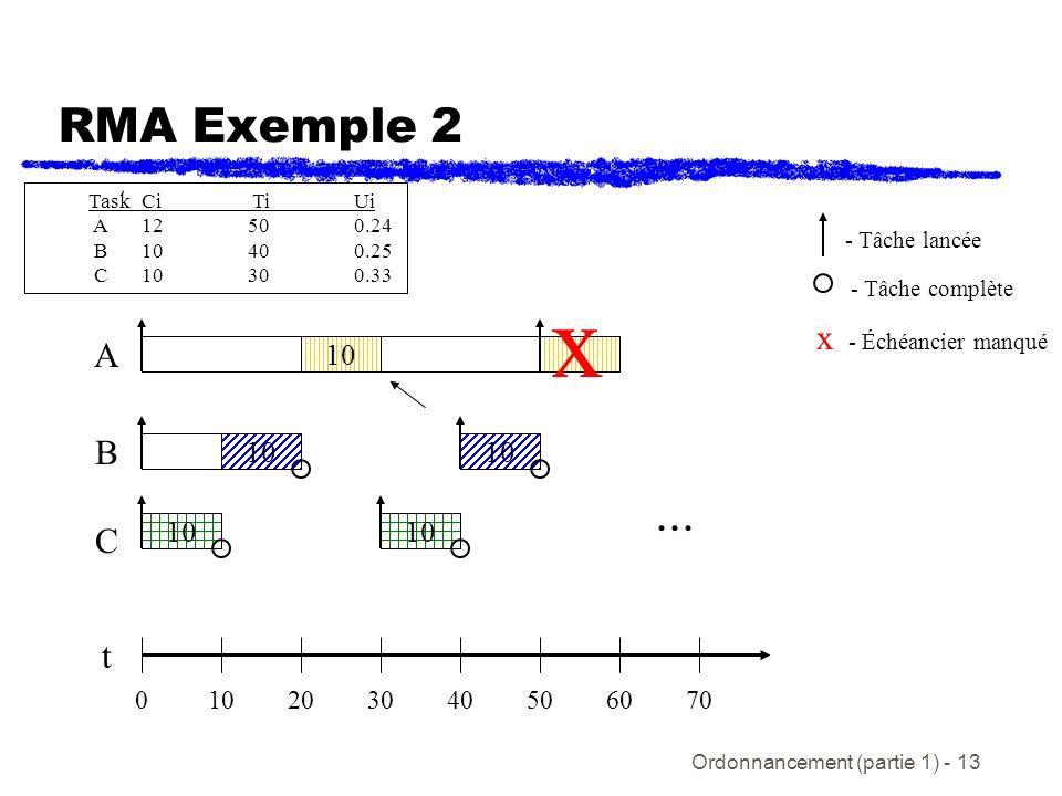 Ordonnancement (partie 1) - 13 RMA Exemple 2 t C B A 020405030106070 10 - Tâche lancée - Tâche complète 10 x x - Échéancier manqué... 10 TaskCi TiUi A