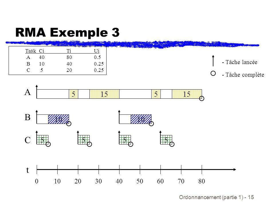 Ordonnancement (partie 1) - 15 RMA Exemple 3 t C B A 020405030106070 5 - Tâche lancée - Tâche complète 5 15 80 555 5 10 15 TaskCiTiUi A4080 0.5 B10400