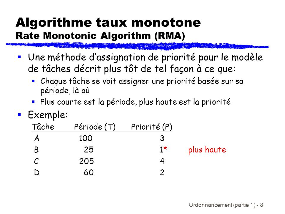 Ordonnancement (partie 1) - 9 Théorème des bornes dutilisation Un ensemble de N tâches périodiques indépendantes ordonnancées avec lalgorithme de taux monotone va toujours rencontrer ses échéanciers, si C 1 /T 1 + … C N /T N N(2 1/N - 1) = U RM (N) U RM (N) converge à 69% pour un N large Un test suffisant mais non nécessaire c.-à-d.