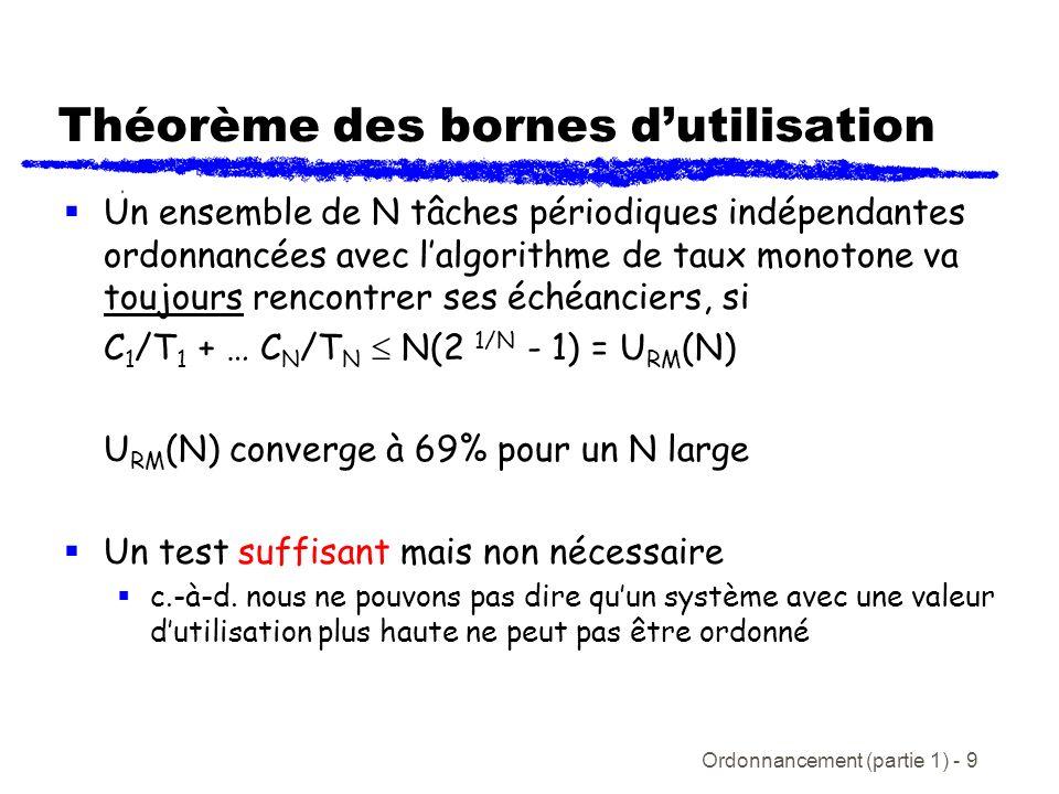 Ordonnancement (partie 1) - 9 Théorème des bornes dutilisation Un ensemble de N tâches périodiques indépendantes ordonnancées avec lalgorithme de taux