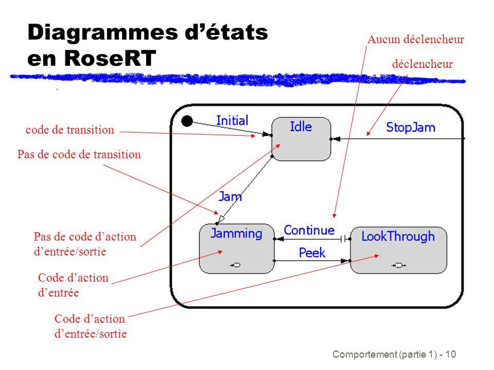 Comportement (partie 1) - 10 Diagrammes détats en RoseRT Pas de code de transition code de transition Aucun déclencheur déclencheur Code daction dentrée Code daction dentrée/sortie Pas de code daction dentrée/sortie