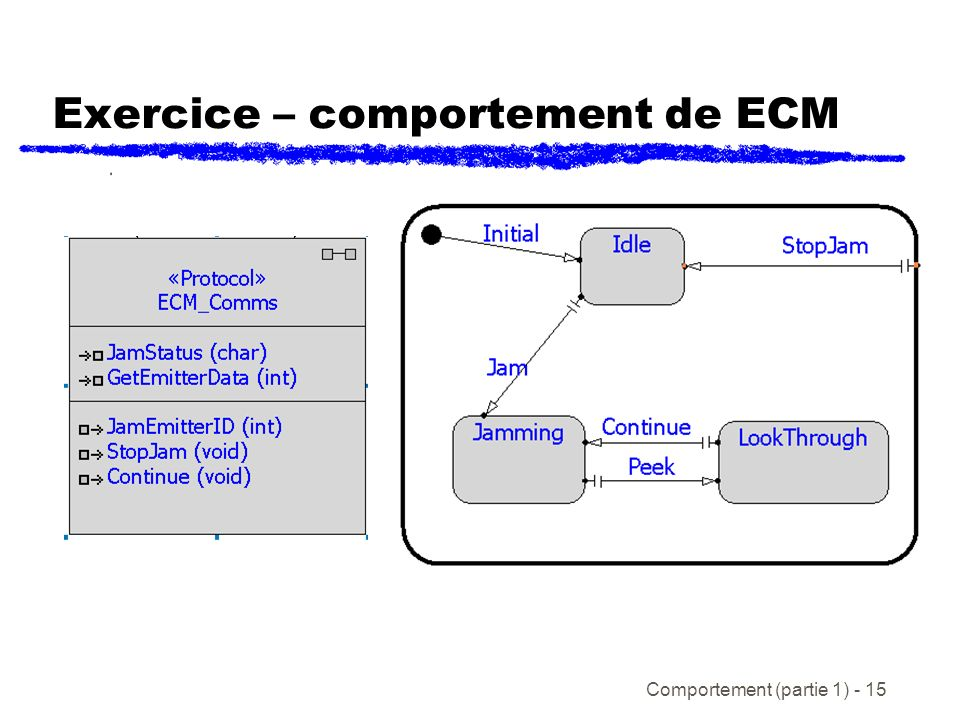 Comportement (partie 1) - 15 Exercice – comportement de ECM