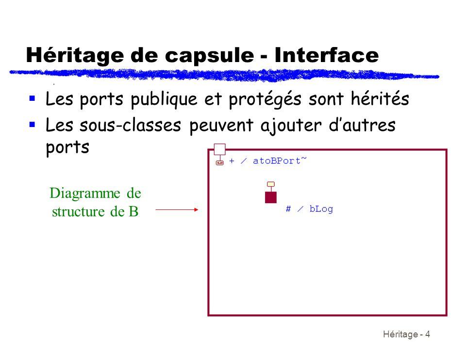 Héritage - 4 Héritage de capsule - Interface Les ports publique et protégés sont hérités Les sous-classes peuvent ajouter dautres ports Diagramme de structure de B