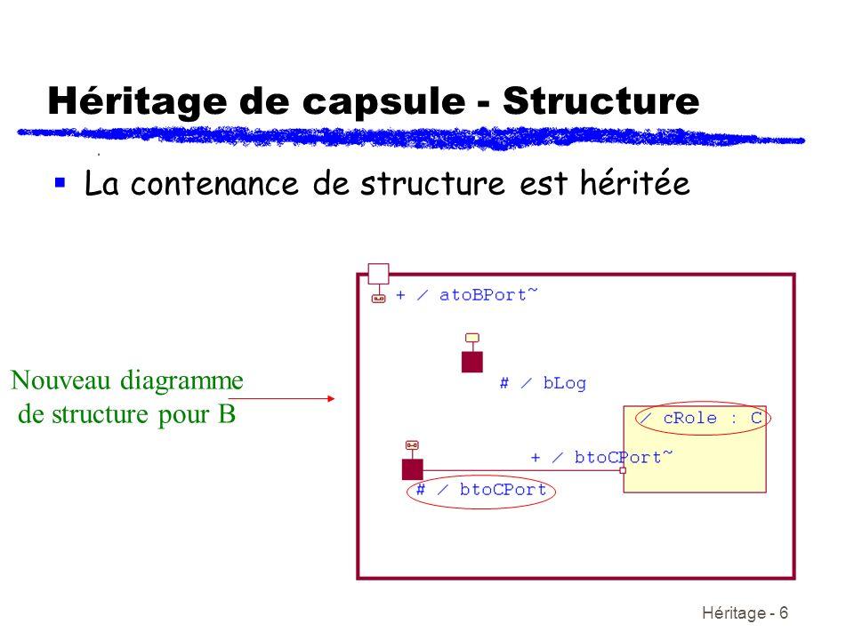Héritage - 6 Héritage de capsule - Structure La contenance de structure est héritée Nouveau diagramme de structure pour B