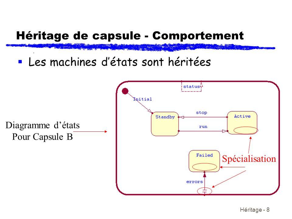 Héritage - 8 Héritage de capsule - Comportement Les machines détats sont héritées Diagramme détats Pour Capsule B Spécialisation