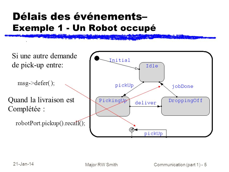 21-Jan-14 Major RW Smith Communication (part 1) - 5 Délais des événements– Exemple 1 - Un Robot occupé Si une autre demande de pick-up entre: robotPort.pickup().recall(); msg->defer( ); Quand la livraison est Complétée :